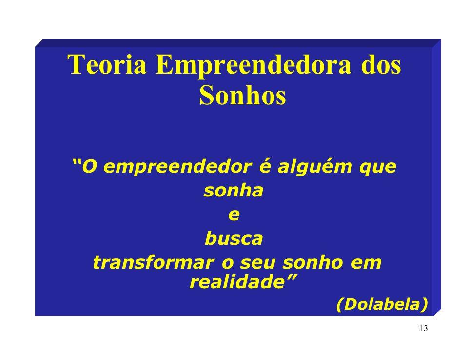 Teoria Empreendedora dos Sonhos