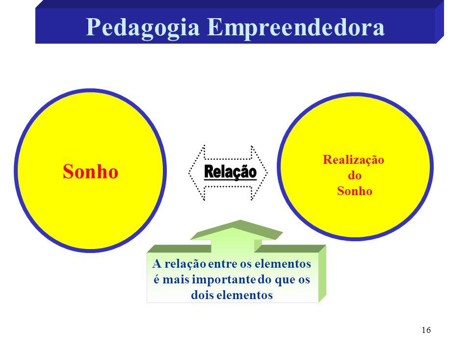 Pedagogia Empreendedora