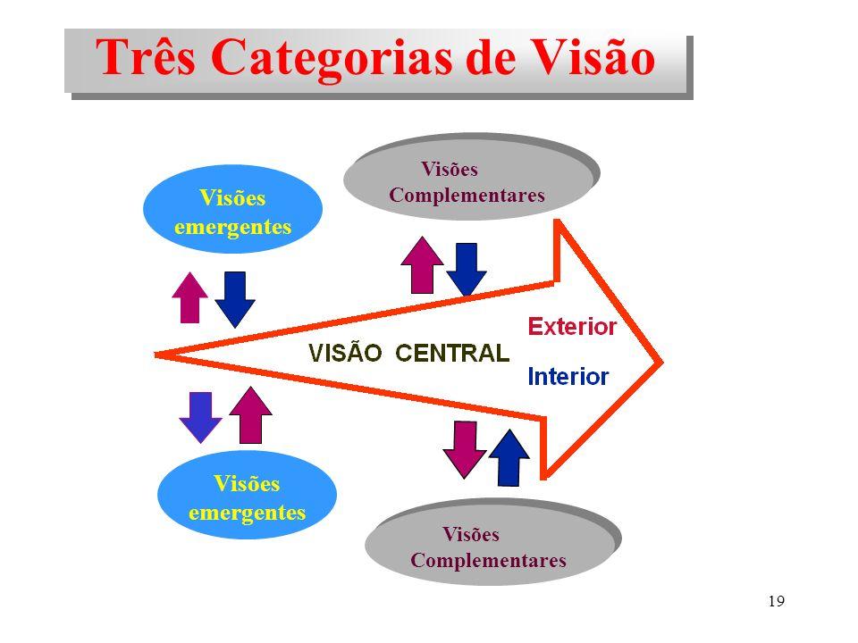 Três Categorias de Visão