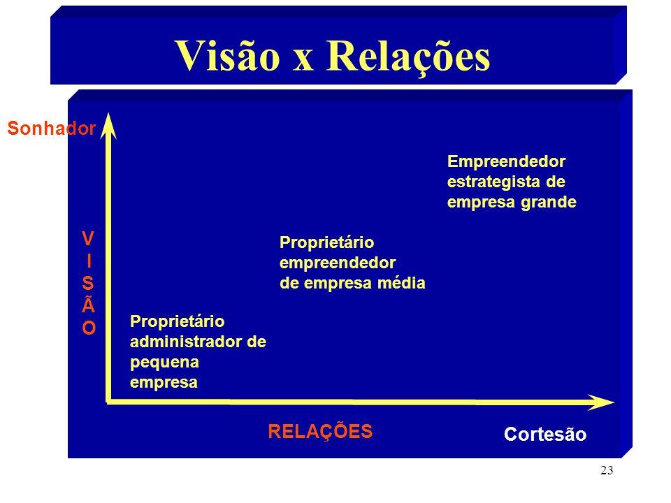 Visão x Relações Sonhador V I S Ã O RELAÇÕES Cortesão Empreendedor