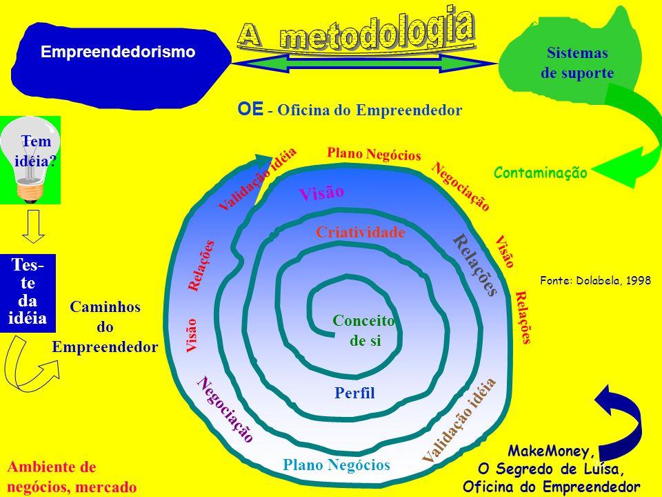 OE - Oficina do Empreendedor Oficina do Empreendedor