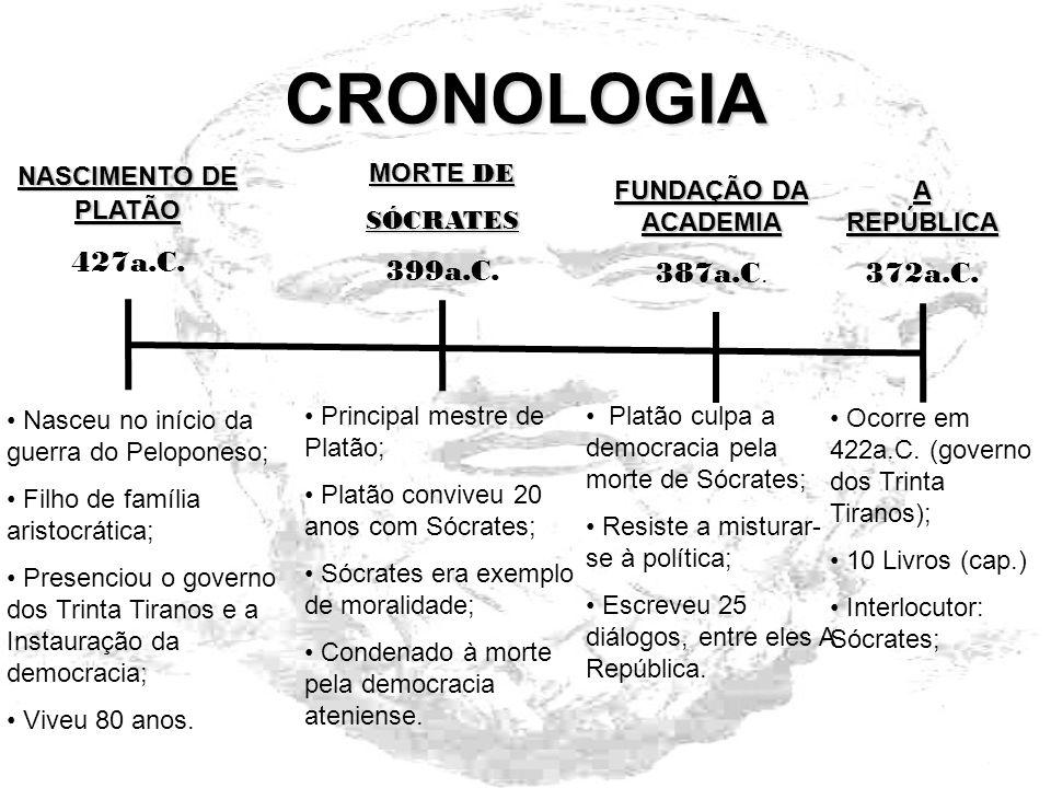 CRONOLOGIA 427a.C. 399a.C. 387a.C. 372a.C. NASCIMENTO DE PLATÃO