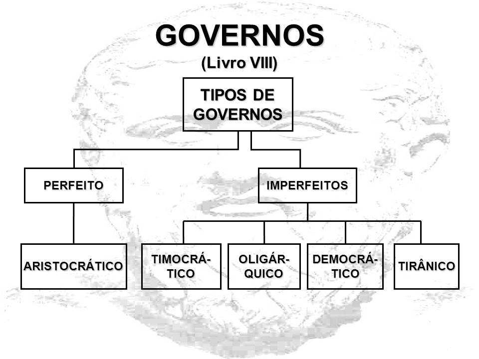 GOVERNOS (Livro VIII) TIPOS DE GOVERNOS PERFEITO IMPERFEITOS