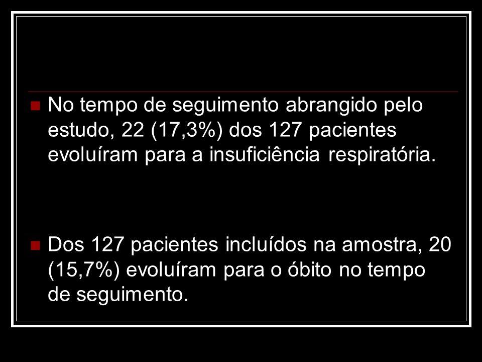 No tempo de seguimento abrangido pelo estudo, 22 (17,3%) dos 127 pacientes evoluíram para a insuficiência respiratória.