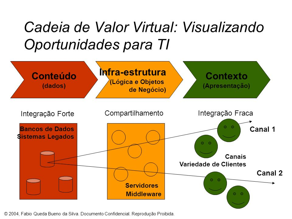 Cadeia de Valor Virtual: Visualizando Oportunidades para TI