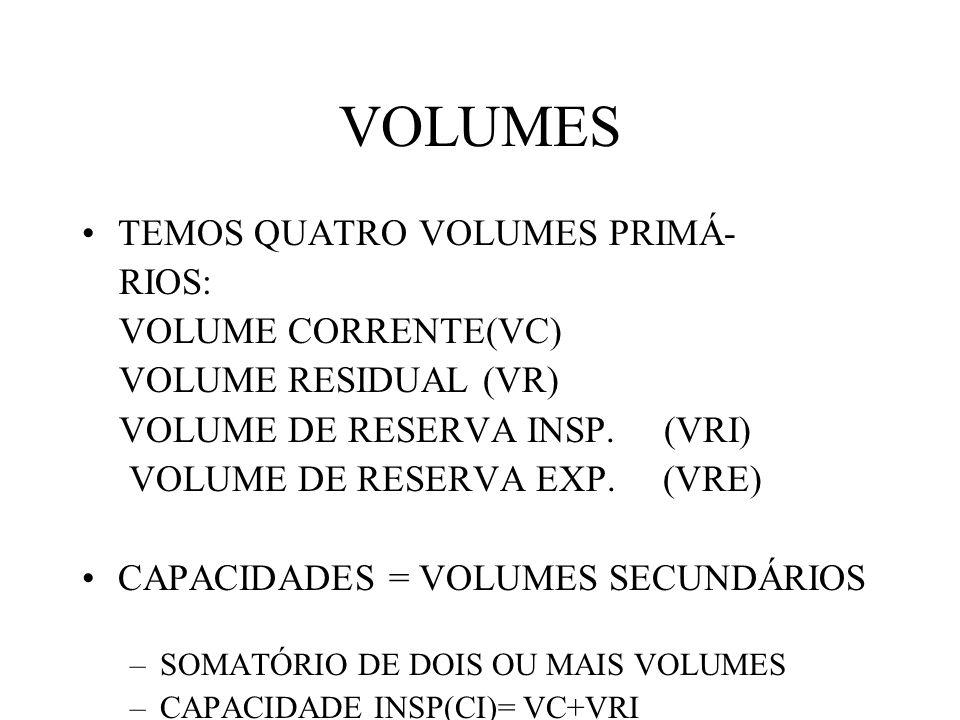 VOLUMES TEMOS QUATRO VOLUMES PRIMÁ- RIOS: VOLUME CORRENTE(VC)