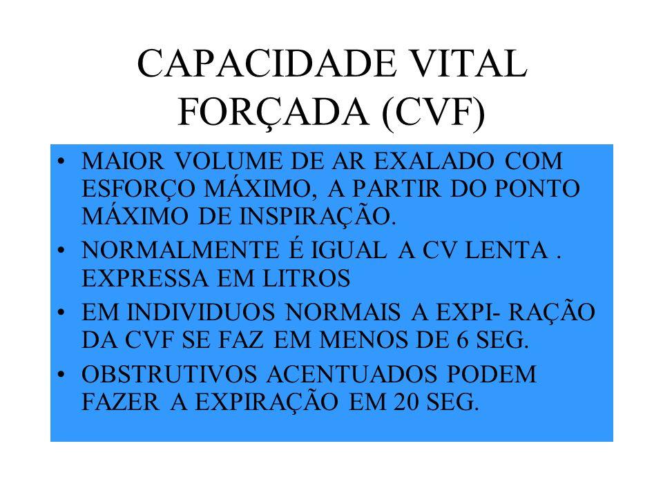 CAPACIDADE VITAL FORÇADA (CVF)