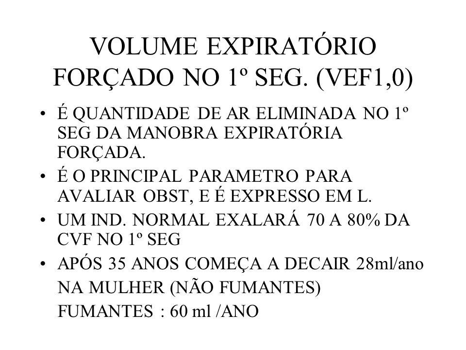 VOLUME EXPIRATÓRIO FORÇADO NO 1º SEG. (VEF1,0)