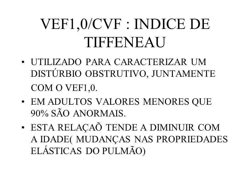 VEF1,0/CVF : INDICE DE TIFFENEAU