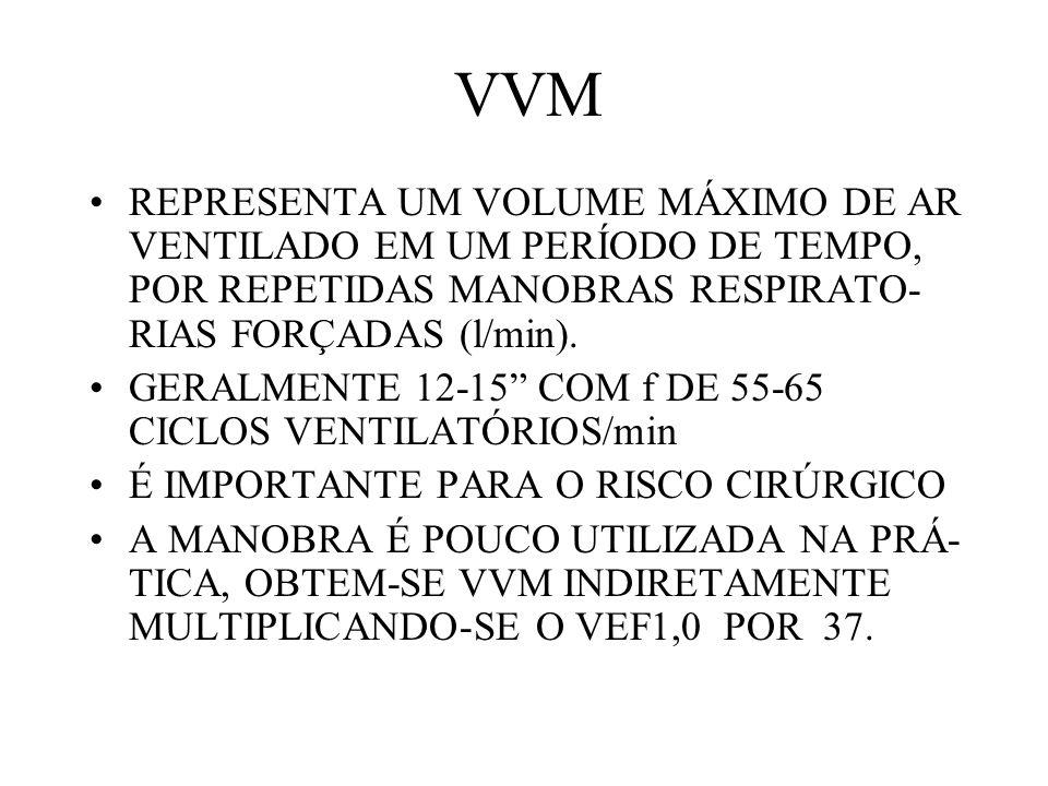 VVM REPRESENTA UM VOLUME MÁXIMO DE AR VENTILADO EM UM PERÍODO DE TEMPO, POR REPETIDAS MANOBRAS RESPIRATO- RIAS FORÇADAS (l/min).