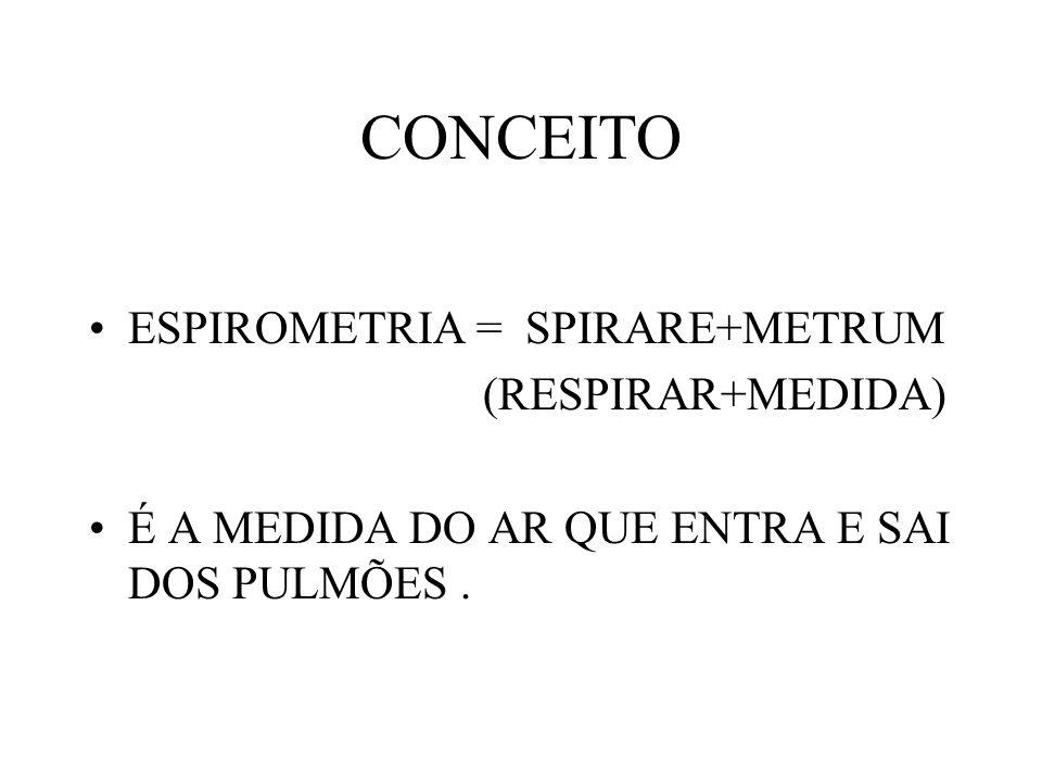 CONCEITO ESPIROMETRIA = SPIRARE+METRUM (RESPIRAR+MEDIDA)