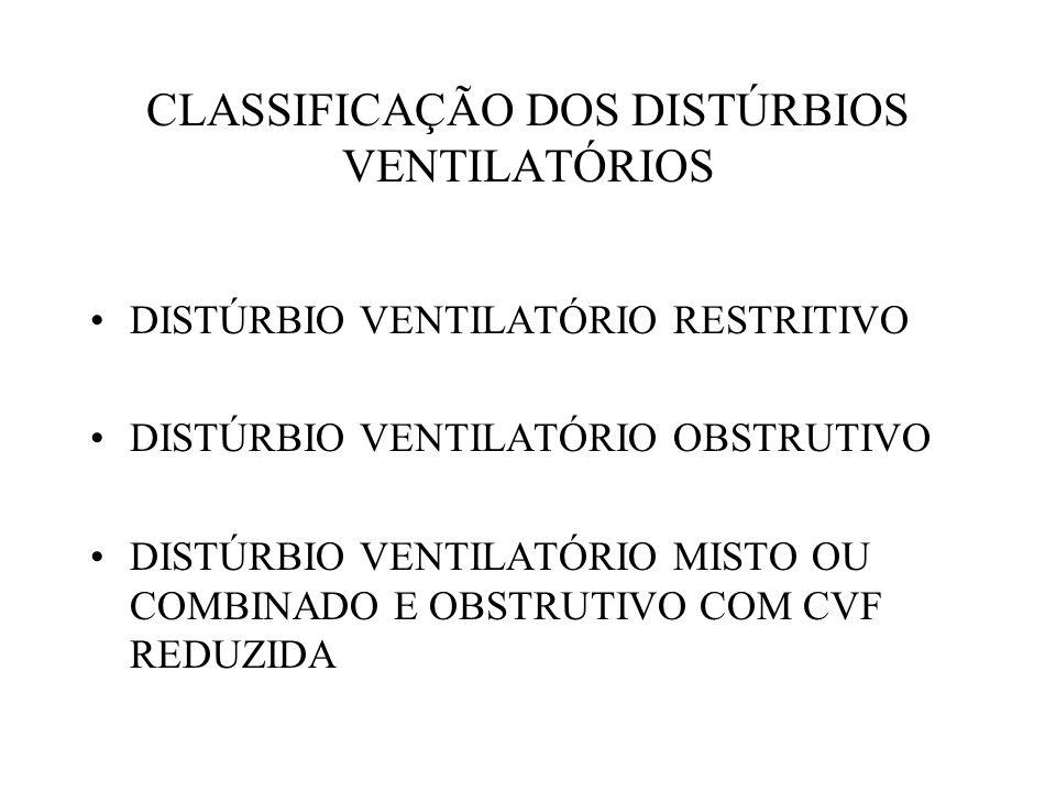 CLASSIFICAÇÃO DOS DISTÚRBIOS VENTILATÓRIOS