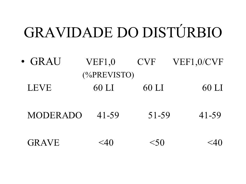 GRAVIDADE DO DISTÚRBIO