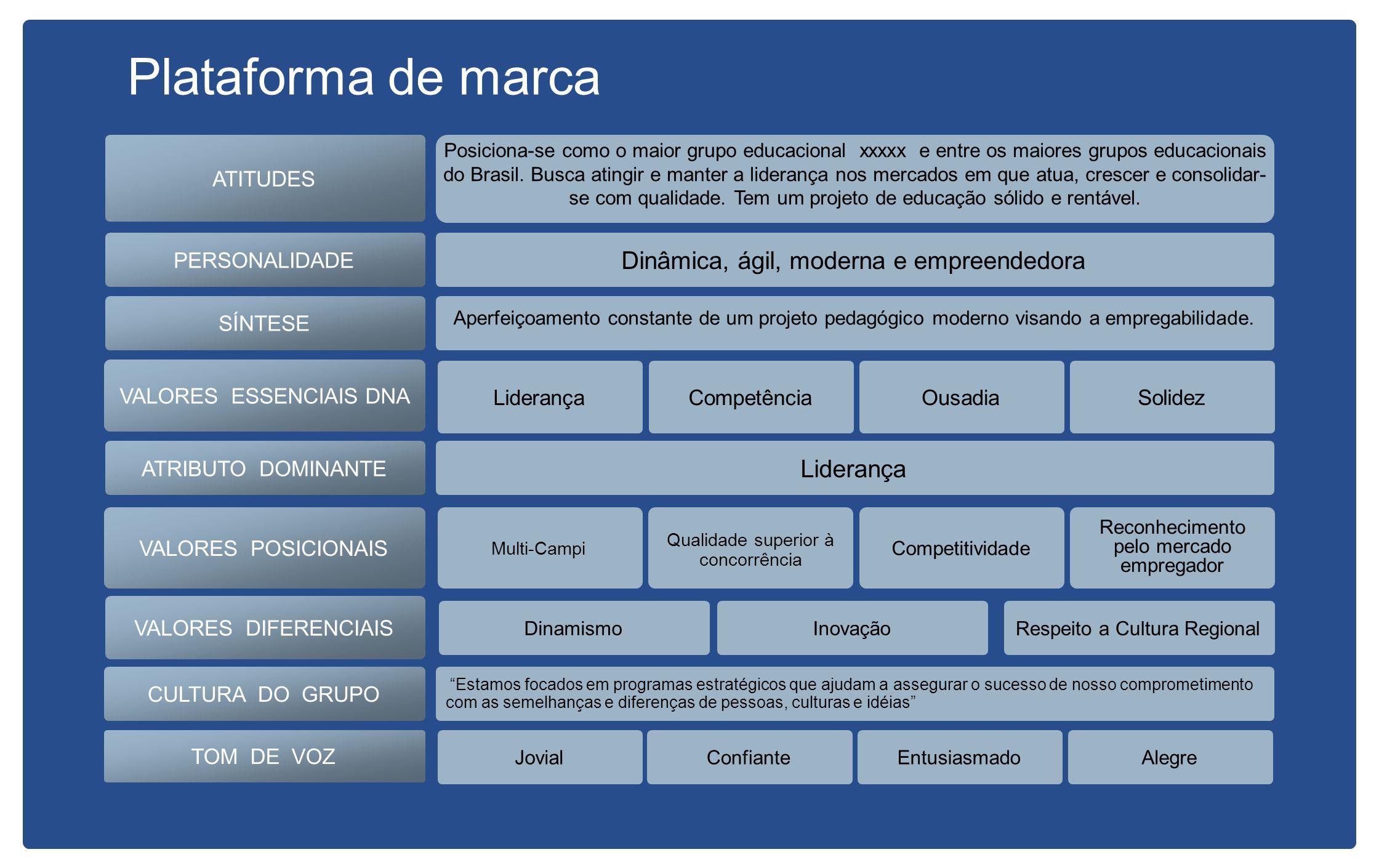 Plataforma de marca Dinâmica, ágil, moderna e empreendedora Liderança