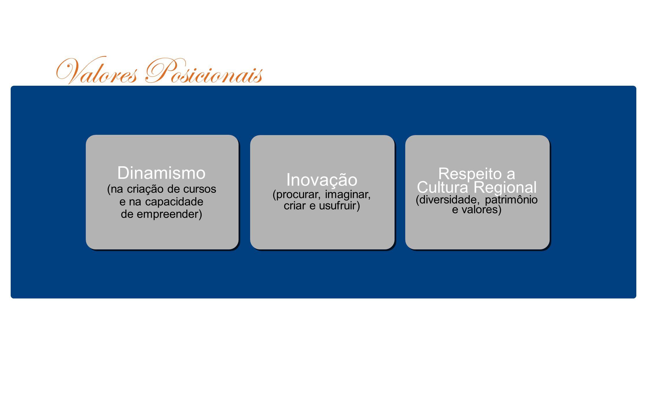 Valores Posicionais Dinamismo (na criação de cursos e na capacidade de empreender)