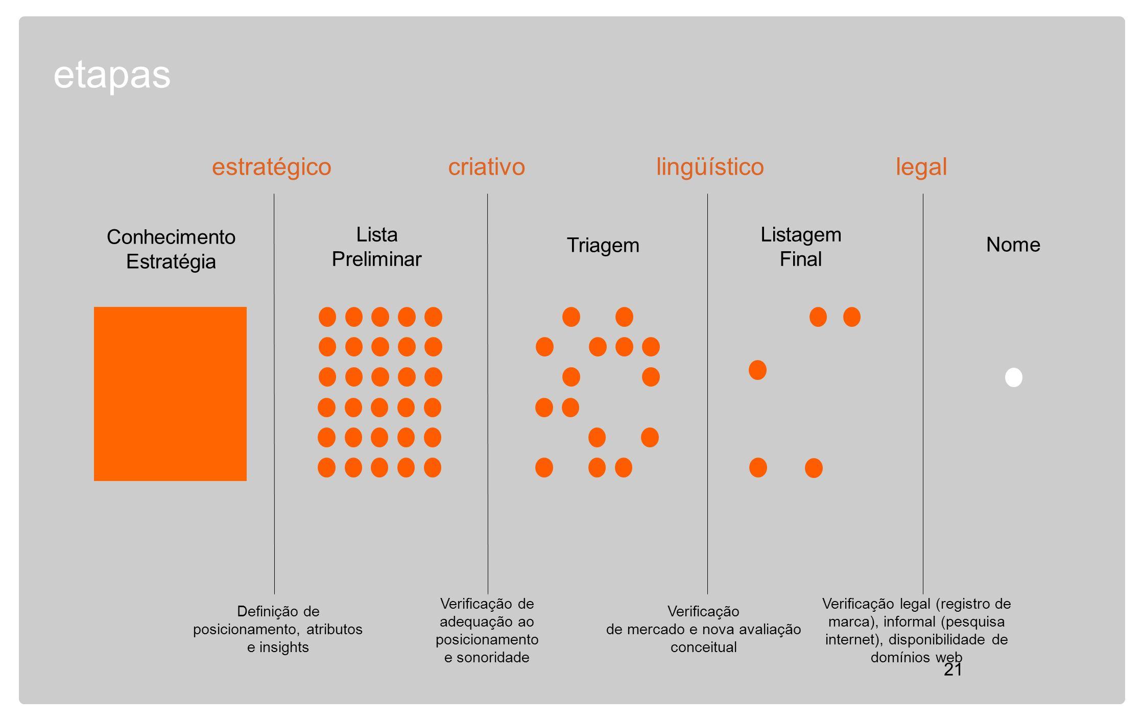 etapas estratégico criativo lingüístico legal Conhecimento Estratégia