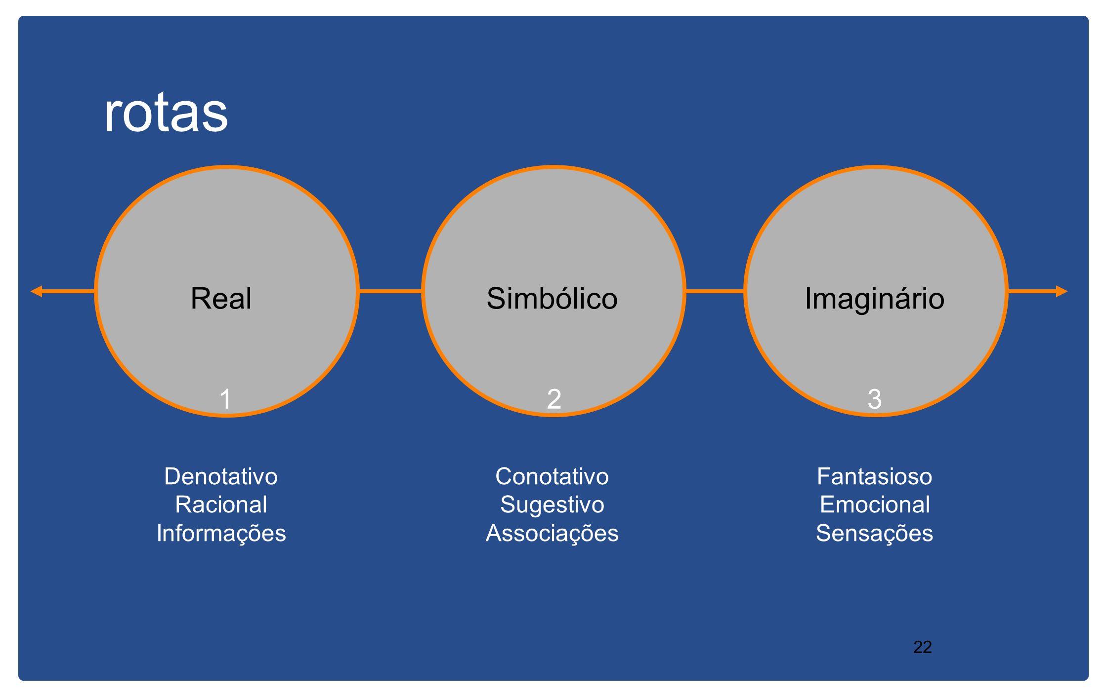 rotas Real Simbólico Imaginário 1 2 3 Denotativo Racional Informações