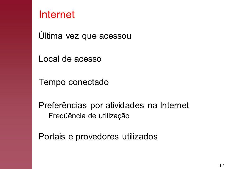 Internet Última vez que acessou Local de acesso Tempo conectado