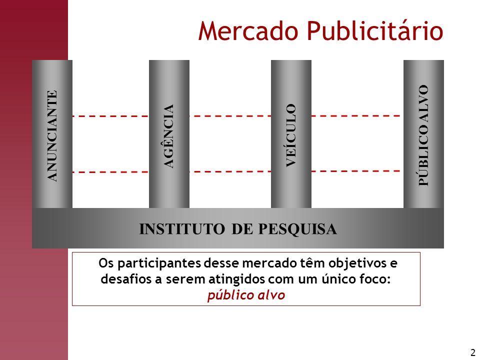 Mercado Publicitário INSTITUTO DE PESQUISA PÚBLICO ALVO ANUNCIANTE