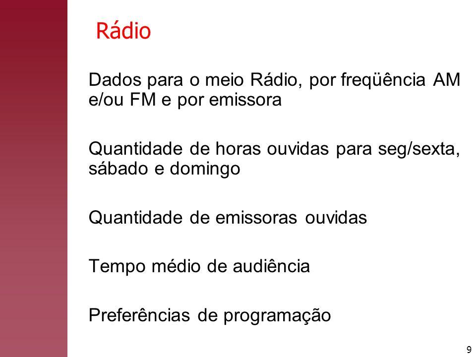 Rádio Dados para o meio Rádio, por freqüência AM e/ou FM e por emissora. Quantidade de horas ouvidas para seg/sexta, sábado e domingo.