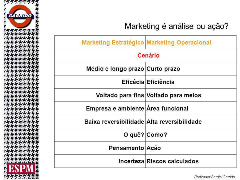 Marketing é análise ou ação