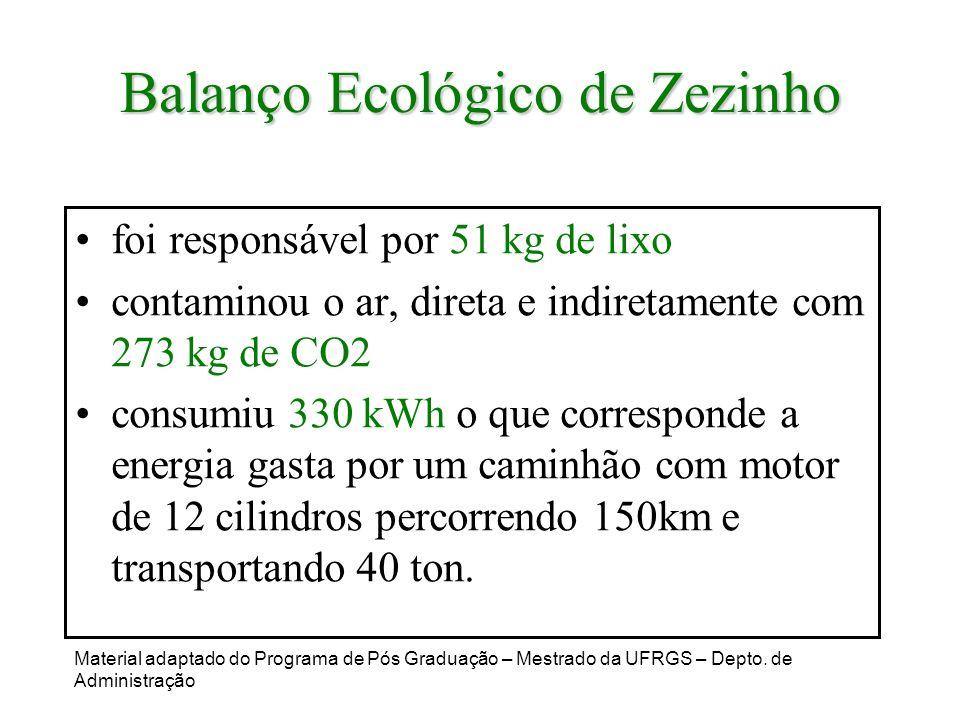 Balanço Ecológico de Zezinho