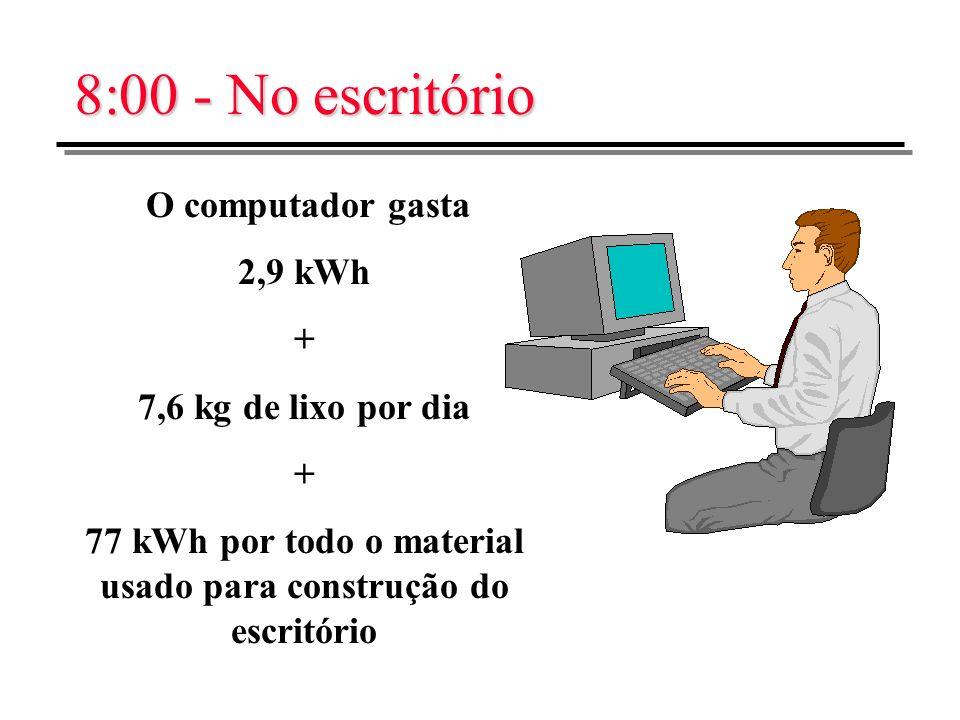 77 kWh por todo o material usado para construção do escritório