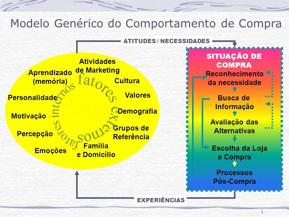 Modelo Genérico do Comportamento de Compra