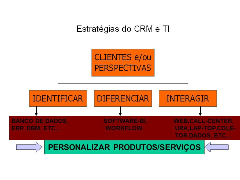 PERSONALIZAR PRODUTOS/SERVIÇOS