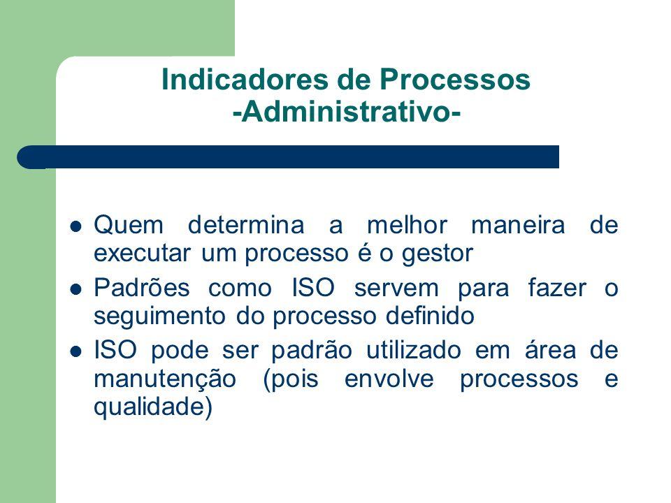 Indicadores de Processos -Administrativo-