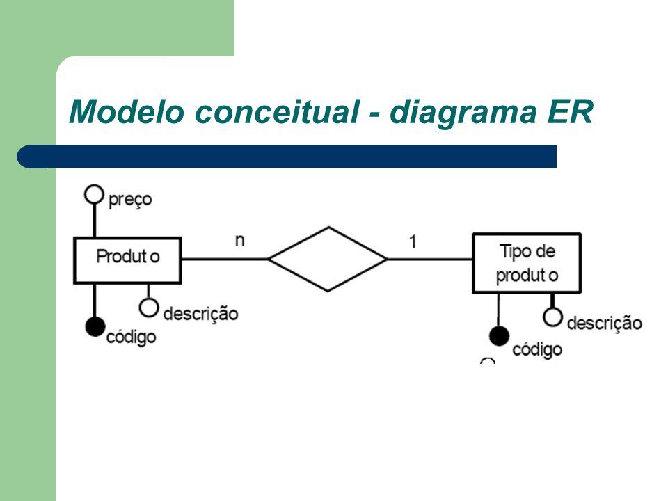 Modelo conceitual - diagrama ER