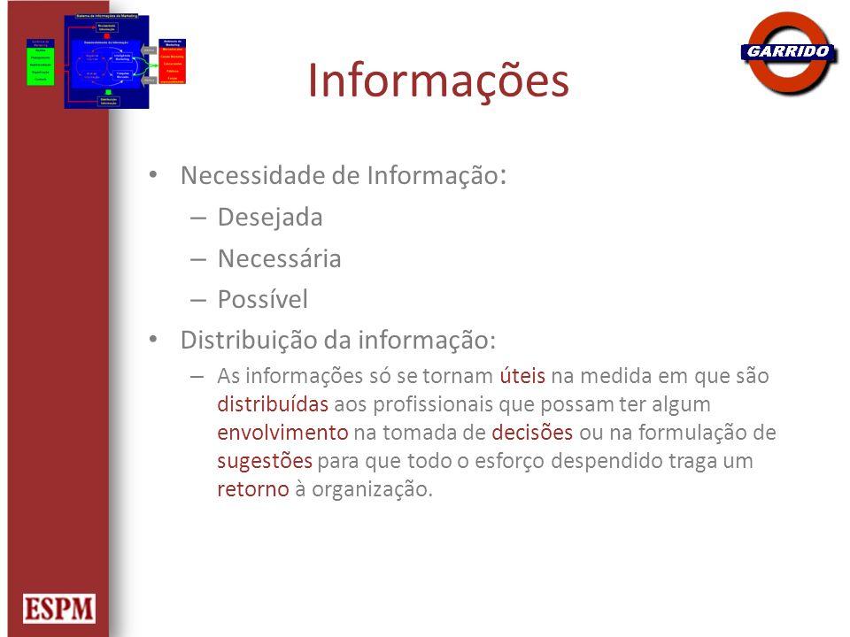 Informações Necessidade de Informação: Desejada Necessária Possível