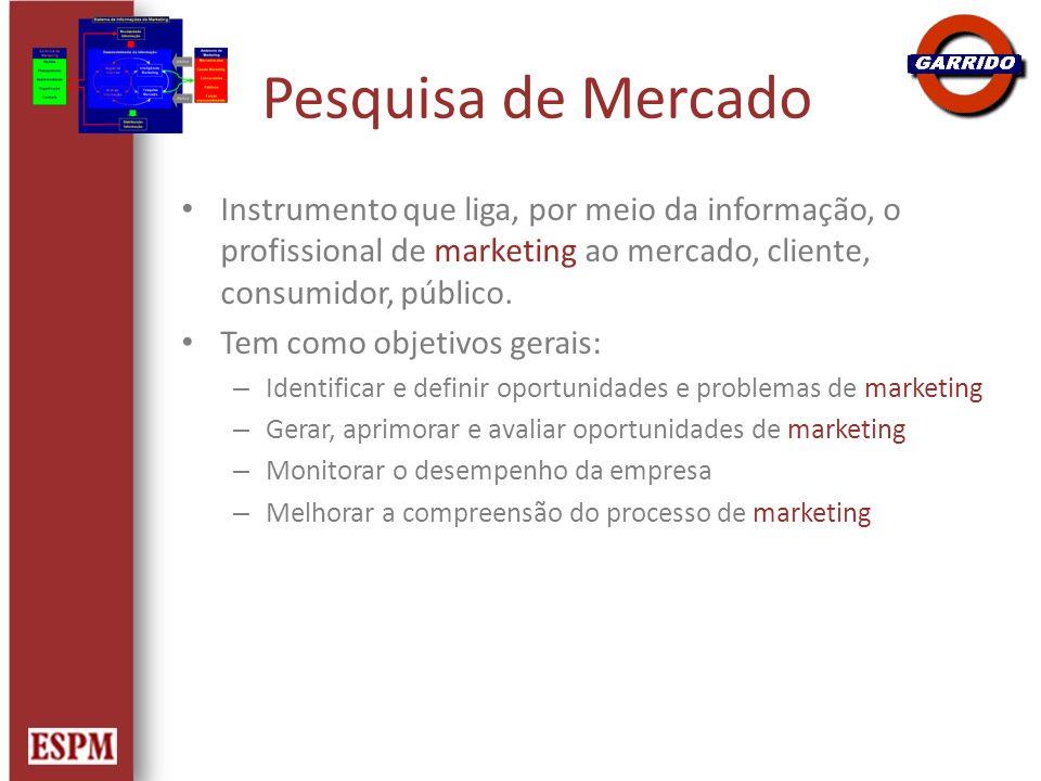 Pesquisa de Mercado Instrumento que liga, por meio da informação, o profissional de marketing ao mercado, cliente, consumidor, público.