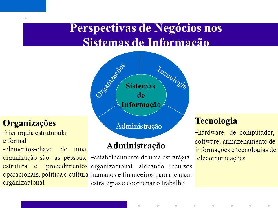 Perspectivas de Negócios nos Sistemas de Informação