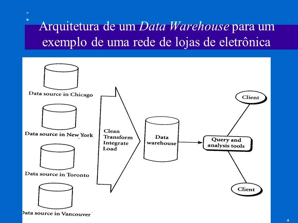 Arquitetura de um Data Warehouse para um exemplo de uma rede de lojas de eletrônica