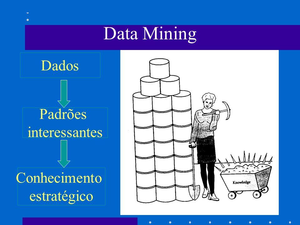 Data Mining Dados Padrões interessantes Conhecimento estratégico