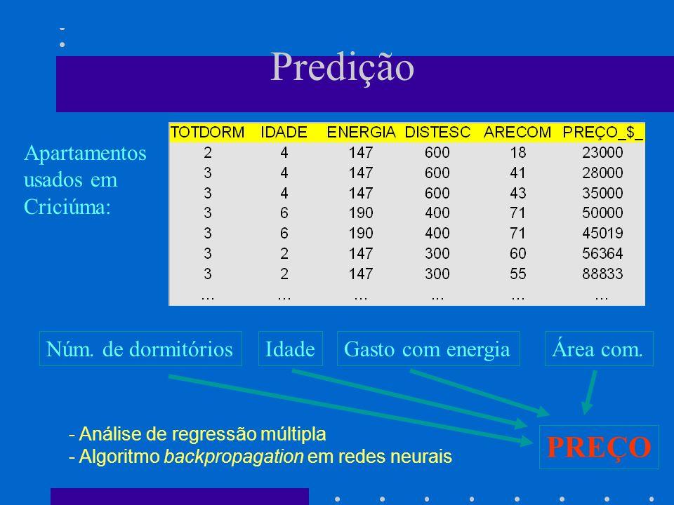 Predição PREÇO Apartamentos usados em Criciúma: Núm. de dormitórios