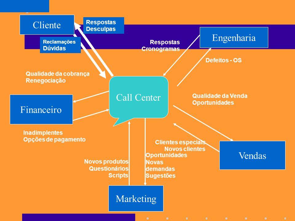 Cliente Engenharia Call Center Financeiro Vendas Marketing