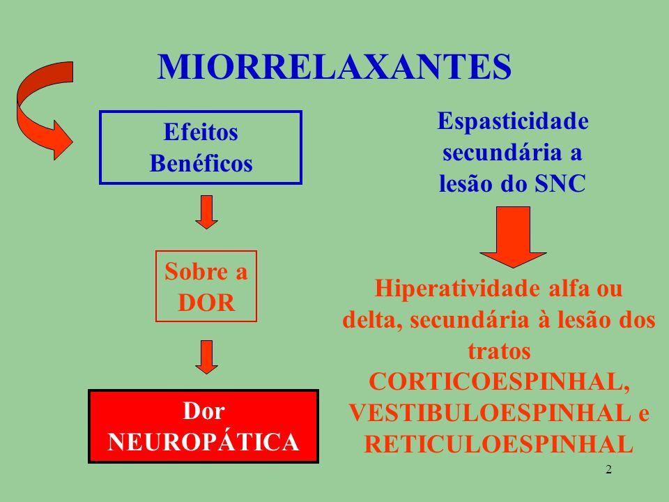 Espasticidade secundária a lesão do SNC