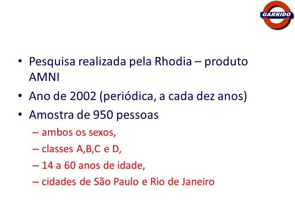 Pesquisa realizada pela Rhodia – produto AMNI
