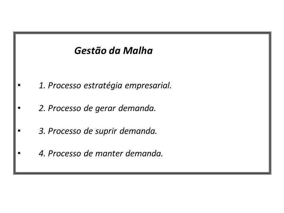 Gestão da Malha 1. Processo estratégia empresarial.