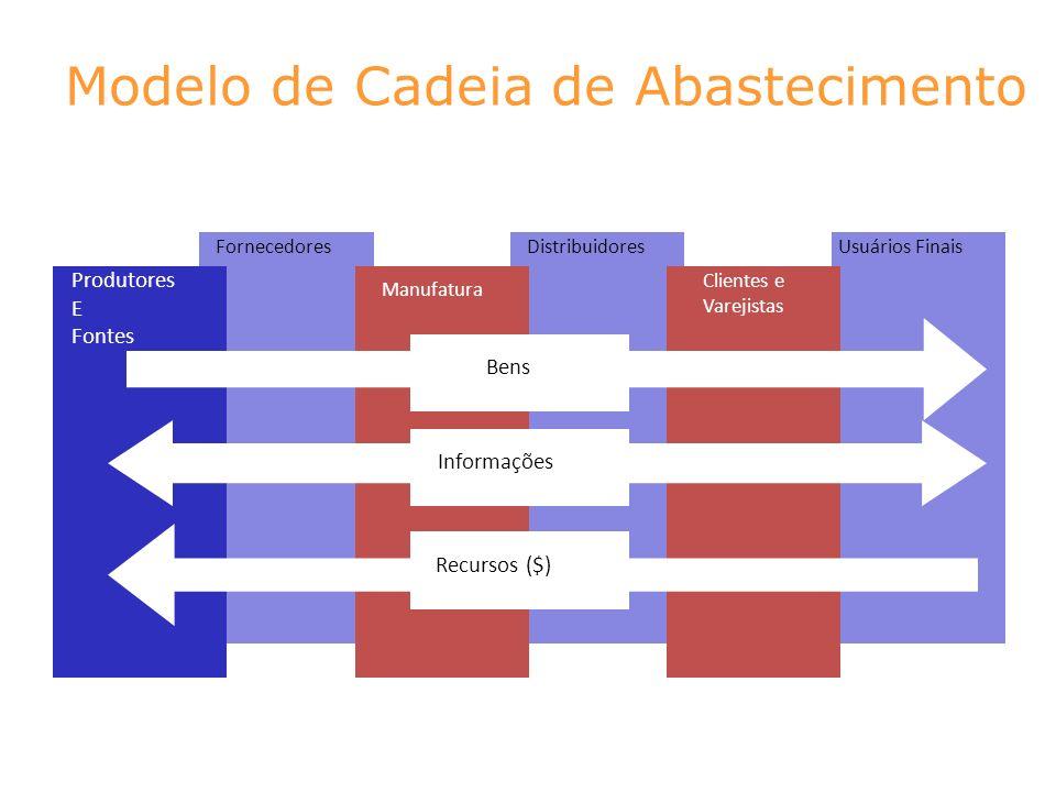 Modelo de Cadeia de Abastecimento