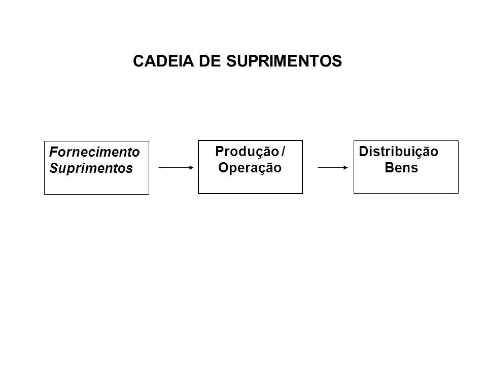 CADEIA DE SUPRIMENTOS Fornecimento Suprimentos Produção / Operação