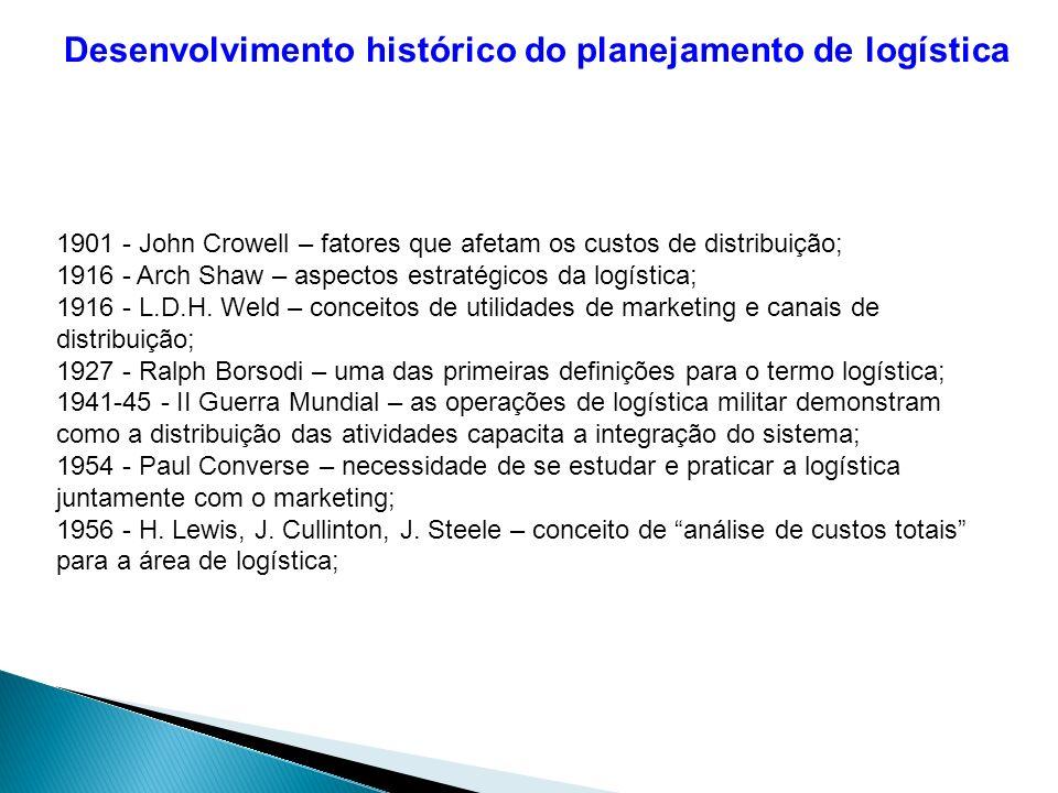 Desenvolvimento histórico do planejamento de logística