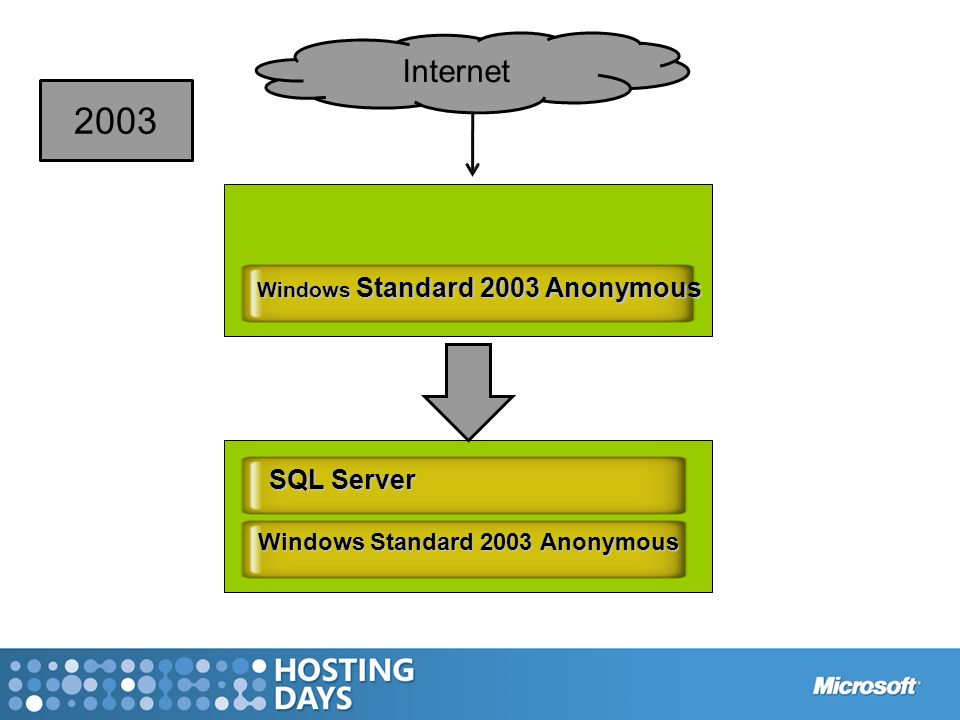 2003 Internet SQL Server Windows Standard 2003 Anonymous