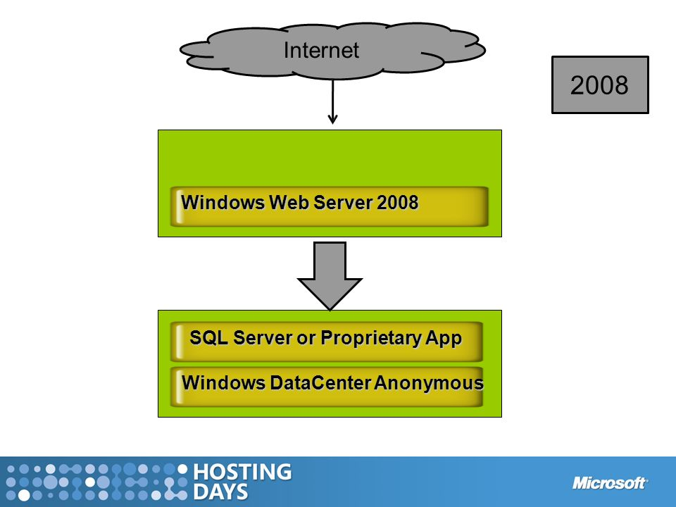 2008 Internet Windows Web Server 2008 SQL Server or Proprietary App