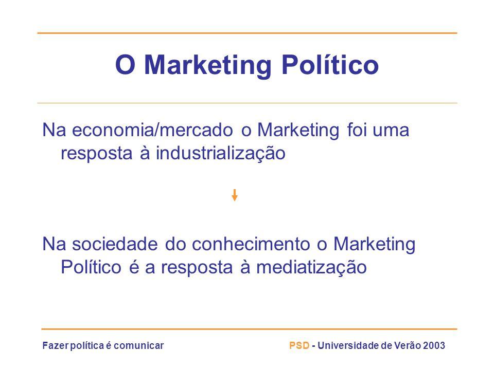 O Marketing Político Na economia/mercado o Marketing foi uma resposta à industrialização.