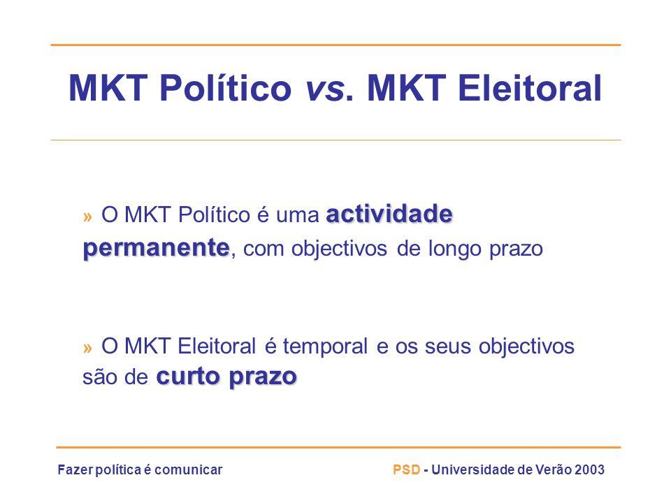 MKT Político vs. MKT Eleitoral