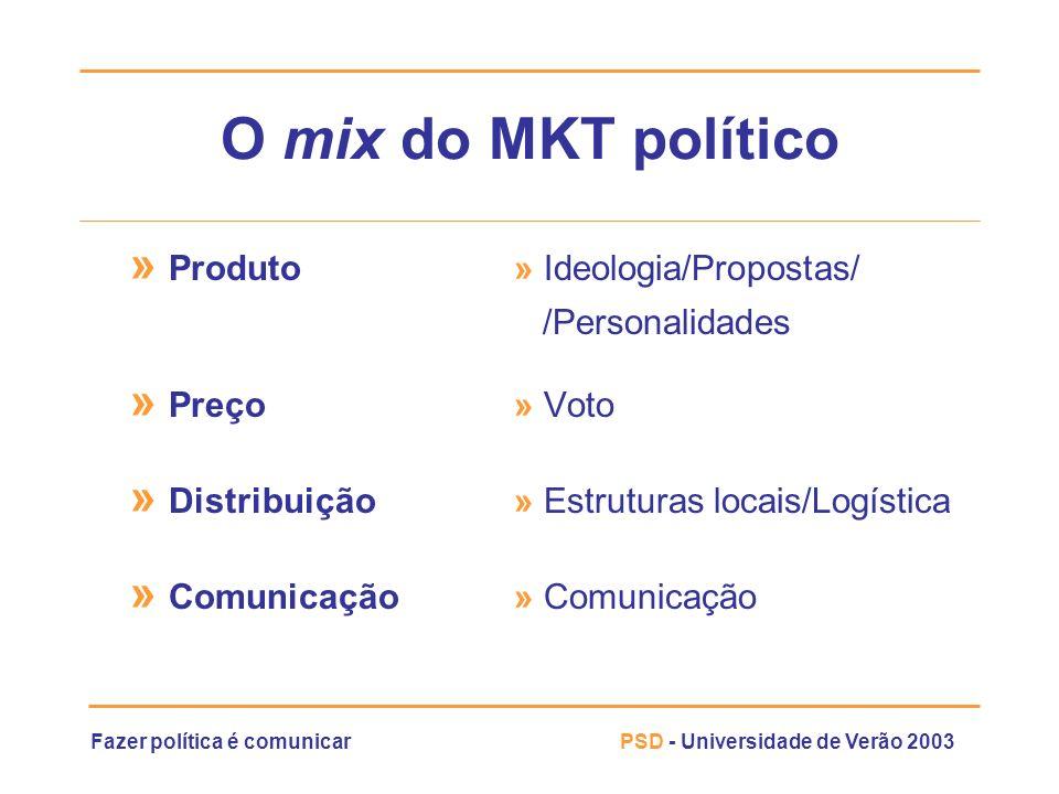 O mix do MKT político » Produto » Ideologia/Propostas/ » Preço » Voto