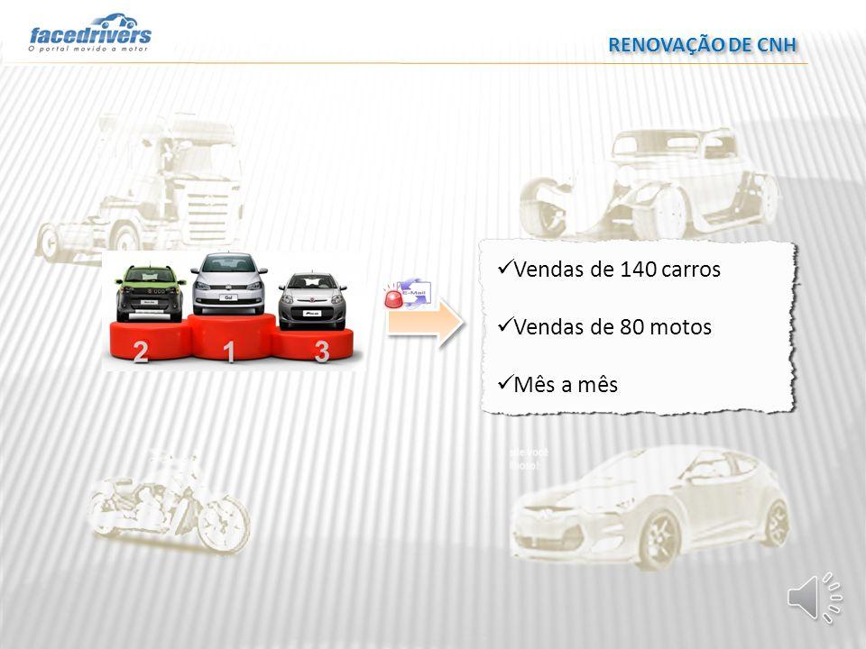 RENOVAÇÃO DE CNH Vendas de 140 carros Vendas de 80 motos Mês a mês